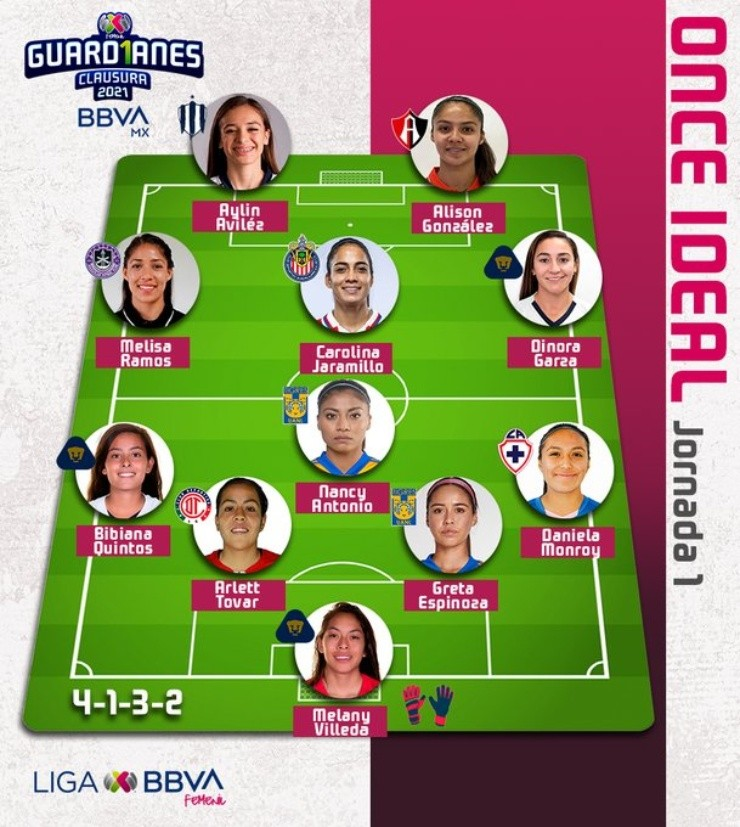 Carolina Jaramillo de Chivas en el 11 ideal de Liga MX Femenil